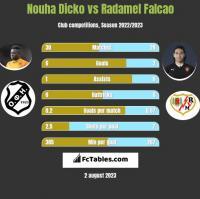 Nouha Dicko vs Radamel Falcao h2h player stats
