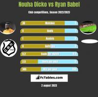 Nouha Dicko vs Ryan Babel h2h player stats