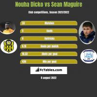 Nouha Dicko vs Sean Maguire h2h player stats