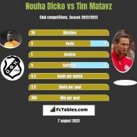 Nouha Dicko vs Tim Matavz h2h player stats