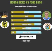 Nouha Dicko vs Todd Kane h2h player stats