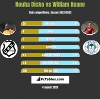 Nouha Dicko vs William Keane h2h player stats