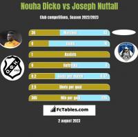Nouha Dicko vs Joseph Nuttall h2h player stats