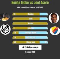 Nouha Dicko vs Joel Asoro h2h player stats