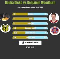 Nouha Dicko vs Benjamin Woodburn h2h player stats