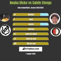 Nouha Dicko vs Calvin Stengs h2h player stats