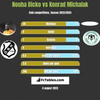 Nouha Dicko vs Konrad Michalak h2h player stats