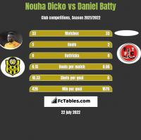 Nouha Dicko vs Daniel Batty h2h player stats