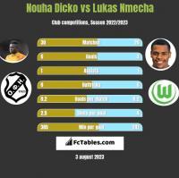 Nouha Dicko vs Lukas Nmecha h2h player stats