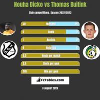 Nouha Dicko vs Thomas Buitink h2h player stats