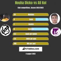 Nouha Dicko vs Ali Kol h2h player stats