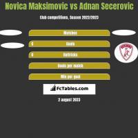 Novica Maksimovic vs Adnan Secerovic h2h player stats