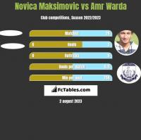Novica Maksimovic vs Amr Warda h2h player stats