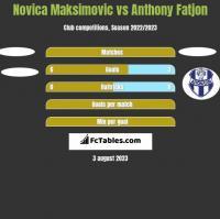 Novica Maksimovic vs Anthony Fatjon h2h player stats