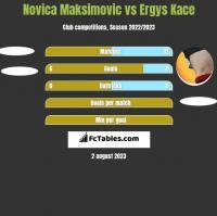 Novica Maksimovic vs Ergys Kace h2h player stats