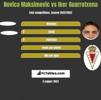 Novica Maksimovic vs Iker Guarrotxena h2h player stats