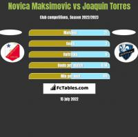 Novica Maksimovic vs Joaquin Torres h2h player stats