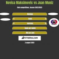 Novica Maksimovic vs Juan Muniz h2h player stats