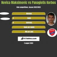 Novica Maksimovic vs Panagiotis Korbos h2h player stats