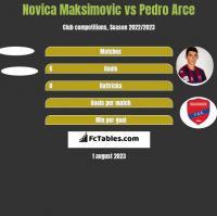 Novica Maksimovic vs Pedro Arce h2h player stats