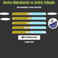 Novica Maksimovic vs Sotiris Tsiloulis h2h player stats