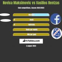 Novica Maksimovic vs Vasilios Rentzas h2h player stats