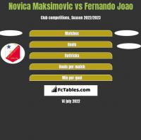 Novica Maksimovic vs Fernando Joao h2h player stats