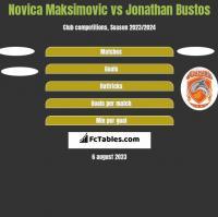 Novica Maksimovic vs Jonathan Bustos h2h player stats