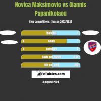 Novica Maksimovic vs Giannis Papanikolaou h2h player stats