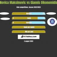 Novica Maksimovic vs Giannis Oikonomidis h2h player stats