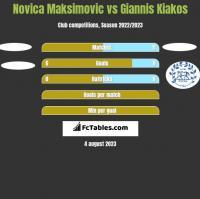 Novica Maksimovic vs Giannis Kiakos h2h player stats