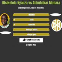 Ntsikelelo Nyauza vs Abbubakar Mobara h2h player stats