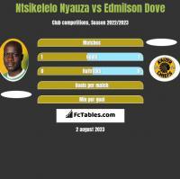 Ntsikelelo Nyauza vs Edmilson Dove h2h player stats