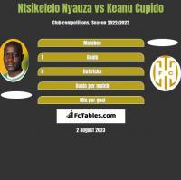 Ntsikelelo Nyauza vs Keanu Cupido h2h player stats