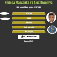 Ntumba Massanka vs Alex Kiwomya h2h player stats