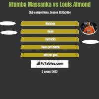 Ntumba Massanka vs Louis Almond h2h player stats