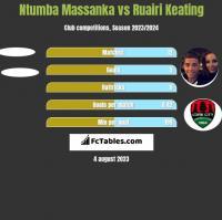 Ntumba Massanka vs Ruairi Keating h2h player stats