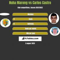 Nuha Marong vs Carlos Castro h2h player stats