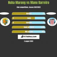 Nuha Marong vs Manu Barreiro h2h player stats
