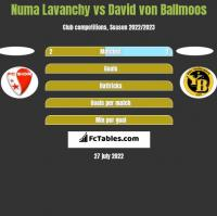 Numa Lavanchy vs David von Ballmoos h2h player stats