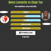 Numa Lavanchy vs Eloge Yao h2h player stats