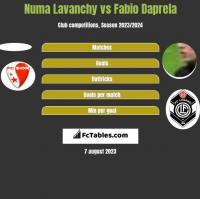 Numa Lavanchy vs Fabio Daprela h2h player stats