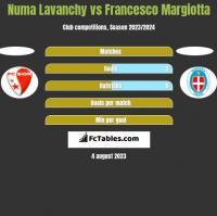 Numa Lavanchy vs Francesco Margiotta h2h player stats