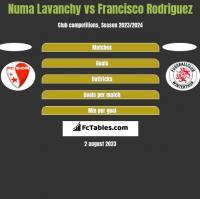 Numa Lavanchy vs Francisco Rodriguez h2h player stats