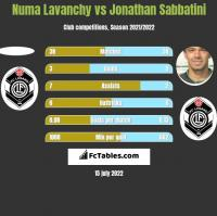Numa Lavanchy vs Jonathan Sabbatini h2h player stats