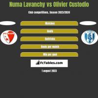 Numa Lavanchy vs Olivier Custodio h2h player stats