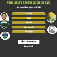 Nuno Andre Coelho vs Diego Galo h2h player stats