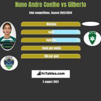 Nuno Andre Coelho vs Gilberto h2h player stats