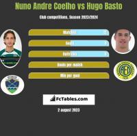 Nuno Andre Coelho vs Hugo Basto h2h player stats