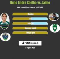 Nuno Andre Coelho vs Jaime h2h player stats